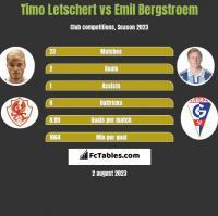 Timo Letschert vs Emil Bergstroem h2h player stats
