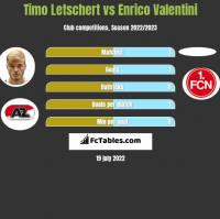 Timo Letschert vs Enrico Valentini h2h player stats
