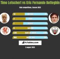 Timo Letschert vs Eric Fernando Botteghin h2h player stats