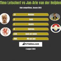 Timo Letschert vs Jan-Arie van der Heijden h2h player stats