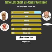 Timo Letschert vs Jonas Svensson h2h player stats