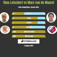 Timo Letschert vs Marc van de Maarel h2h player stats