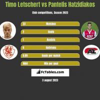 Timo Letschert vs Pantelis Hatzidiakos h2h player stats