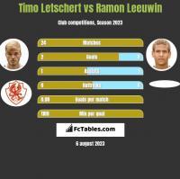 Timo Letschert vs Ramon Leeuwin h2h player stats