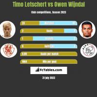 Timo Letschert vs Owen Wijndal h2h player stats