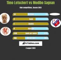 Timo Letschert vs Modibo Sagnan h2h player stats