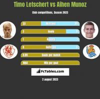 Timo Letschert vs Aihen Munoz h2h player stats
