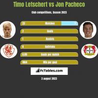 Timo Letschert vs Jon Pacheco h2h player stats
