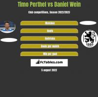 Timo Perthel vs Daniel Wein h2h player stats