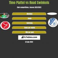 Timo Plattel vs Ruud Swinkels h2h player stats