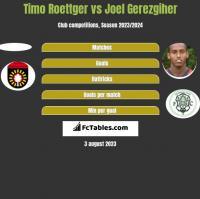 Timo Roettger vs Joel Gerezgiher h2h player stats