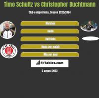 Timo Schultz vs Christopher Buchtmann h2h player stats