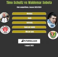 Timo Schultz vs Waldemar Sobota h2h player stats