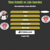 Timo Schultz vs Luis Coordes h2h player stats