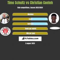Timo Schultz vs Christian Conteh h2h player stats