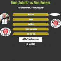 Timo Schultz vs Finn Becker h2h player stats