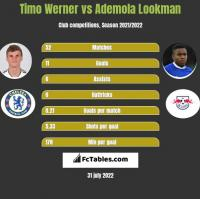 Timo Werner vs Ademola Lookman h2h player stats