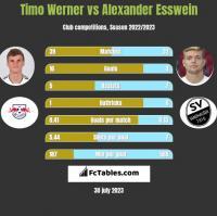Timo Werner vs Alexander Esswein h2h player stats