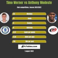 Timo Werner vs Anthony Modeste h2h player stats