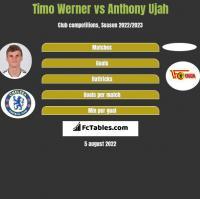 Timo Werner vs Anthony Ujah h2h player stats