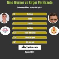 Timo Werner vs Birger Verstraete h2h player stats