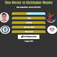 Timo Werner vs Christopher Nkunku h2h player stats