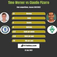 Timo Werner vs Claudio Pizarro h2h player stats