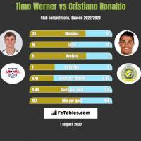 Timo Werner vs Cristiano Ronaldo h2h player stats