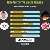Timo Werner vs Daichi Kamada h2h player stats