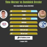 Timo Werner vs Dominick Drexler h2h player stats