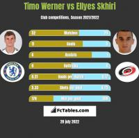 Timo Werner vs Ellyes Skhiri h2h player stats