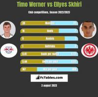 Timo Werner vs Ellyes Skhiri h2h player stats