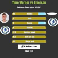 Timo Werner vs Emerson h2h player stats