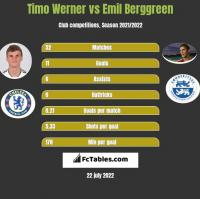Timo Werner vs Emil Berggreen h2h player stats