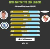 Timo Werner vs Erik Lamela h2h player stats