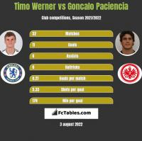 Timo Werner vs Goncalo Paciencia h2h player stats