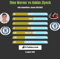 Timo Werner vs Hakim Ziyech h2h player stats