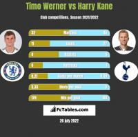 Timo Werner vs Harry Kane h2h player stats