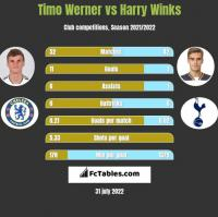 Timo Werner vs Harry Winks h2h player stats