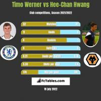 Timo Werner vs Hee-Chan Hwang h2h player stats