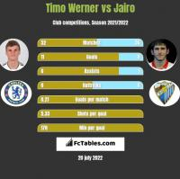 Timo Werner vs Jairo h2h player stats
