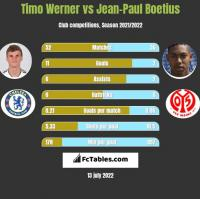 Timo Werner vs Jean-Paul Boetius h2h player stats
