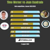Timo Werner vs Juan Cuadrado h2h player stats