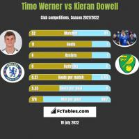 Timo Werner vs Kieran Dowell h2h player stats