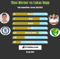 Timo Werner vs Lukas Rupp h2h player stats