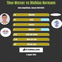 Timo Werner vs Mathias Normann h2h player stats
