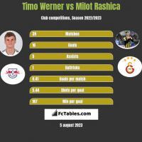 Timo Werner vs Milot Rashica h2h player stats