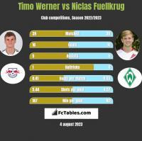 Timo Werner vs Niclas Fuellkrug h2h player stats