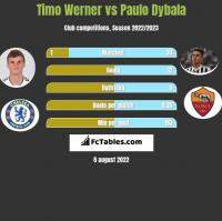 Timo Werner vs Paulo Dybala h2h player stats