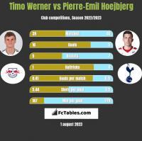 Timo Werner vs Pierre-Emil Hoejbjerg h2h player stats
